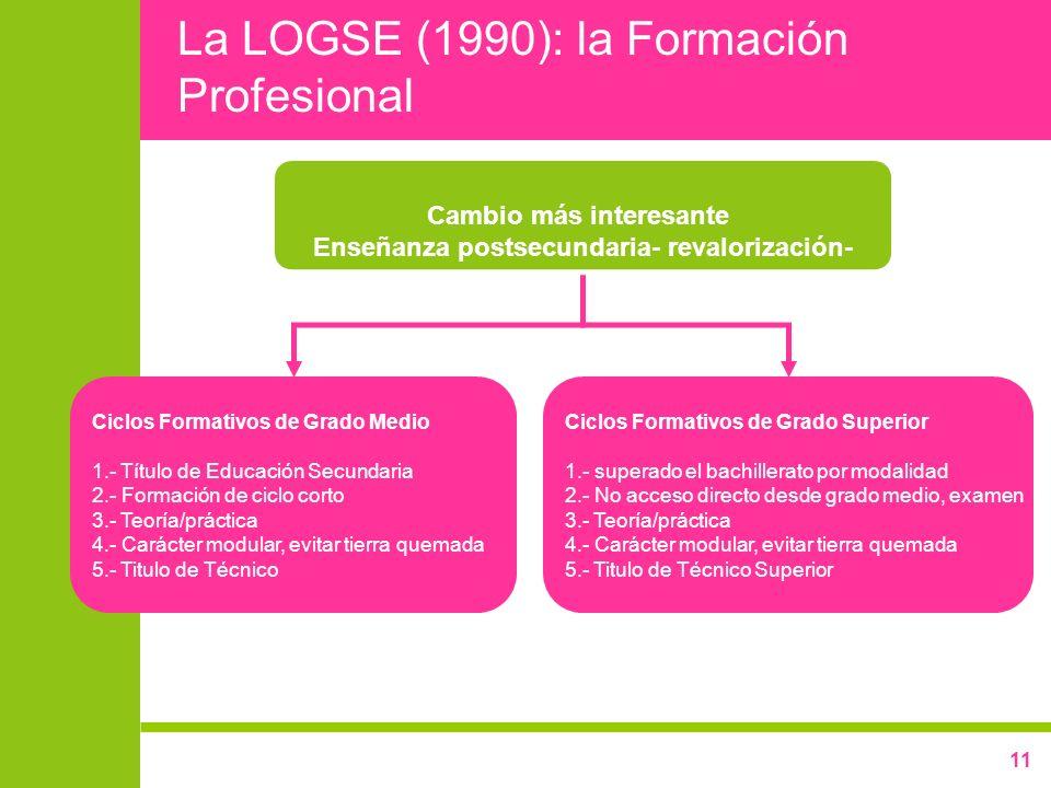11 La LOGSE (1990): la Formación Profesional Cambio más interesante Enseñanza postsecundaria- revalorización- Ciclos Formativos de Grado Medio 1.- Tít