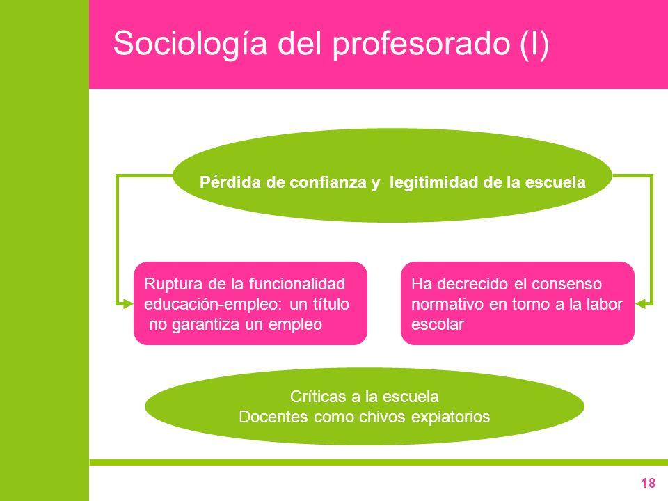 18 Sociología del profesorado (I) Críticas a la escuela Docentes como chivos expiatorios Ruptura de la funcionalidad educación-empleo: un título no ga