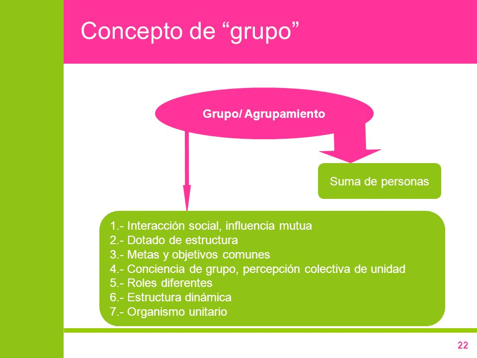 22 Concepto de grupo Grupo/ Agrupamiento Suma de personas 1.- Interacción social, influencia mutua 2.- Dotado de estructura 3.- Metas y objetivos comu