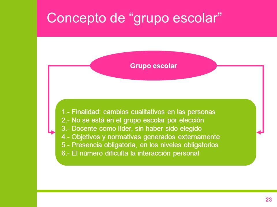 23 Concepto de grupo escolar Grupo escolar 1.- Finalidad: cambios cualitativos en las personas 2.- No se está en el grupo escolar por elección 3.- Doc