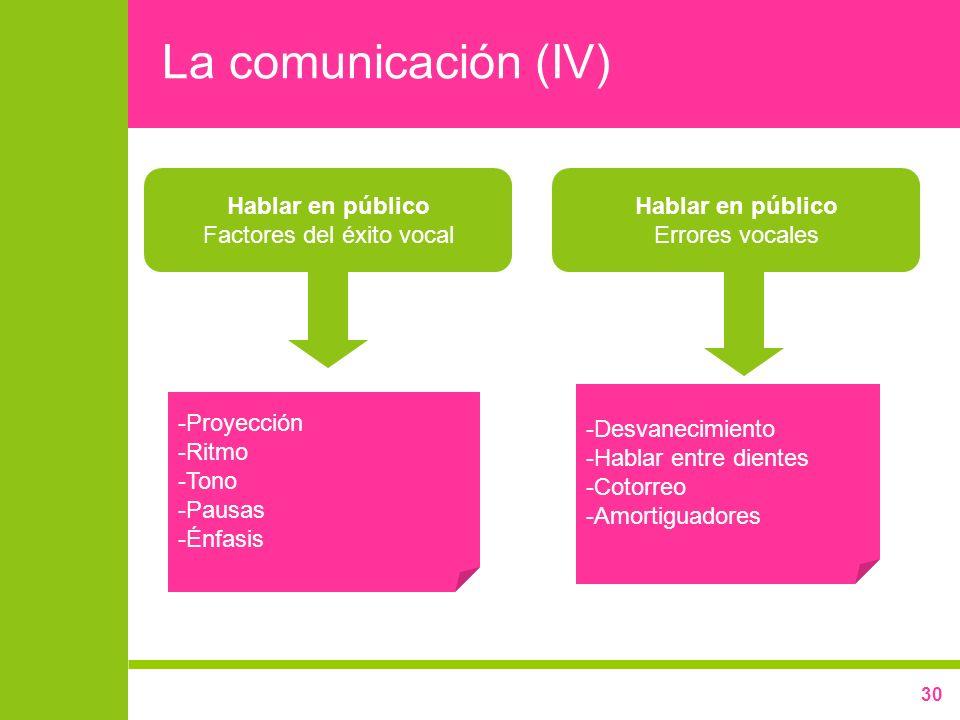 30 La comunicación (IV) Hablar en público Factores del éxito vocal -Proyección -Ritmo -Tono -Pausas -Énfasis Hablar en público Errores vocales -Desvan