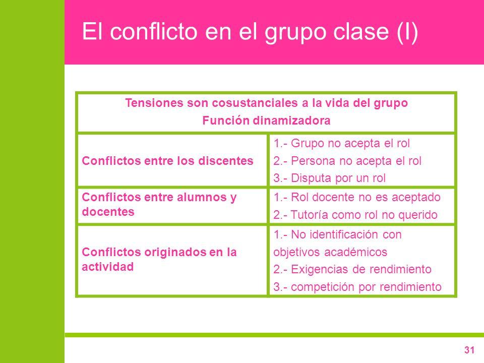 31 El conflicto en el grupo clase (I) Tensiones son cosustanciales a la vida del grupo Función dinamizadora Conflictos entre los discentes 1.- Grupo n