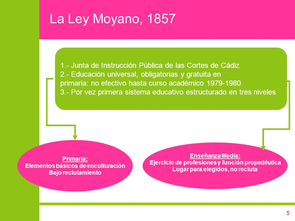 5 La Ley Moyano, 1857 1.- Junta de Instrucción Pública de las Cortes de Cádiz 2.- Educación universal, obligatorias y gratuita en primaria: no efectiv