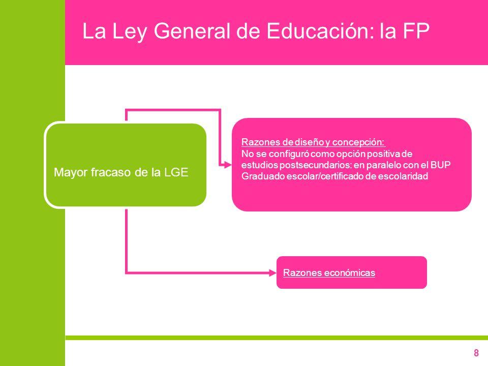 8 La Ley General de Educación: la FP Mayor fracaso de la LGE Razones de diseño y concepción: No se configuró como opción positiva de estudios postsecu