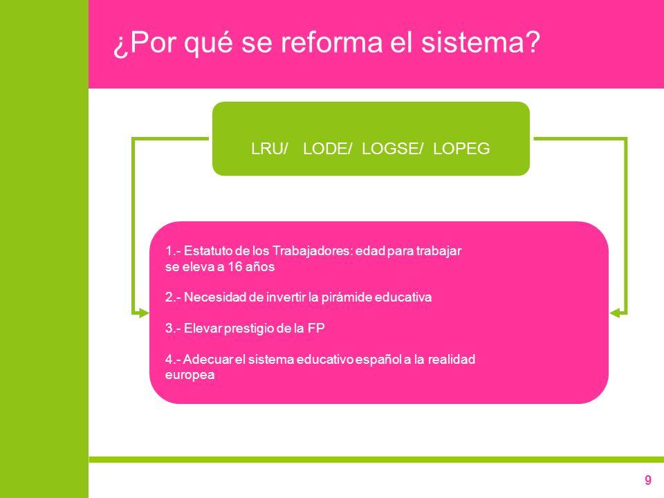 9 ¿Por qué se reforma el sistema? LRU/ LODE/ LOGSE/ LOPEG 1.- Estatuto de los Trabajadores: edad para trabajar se eleva a 16 años 2.- Necesidad de inv