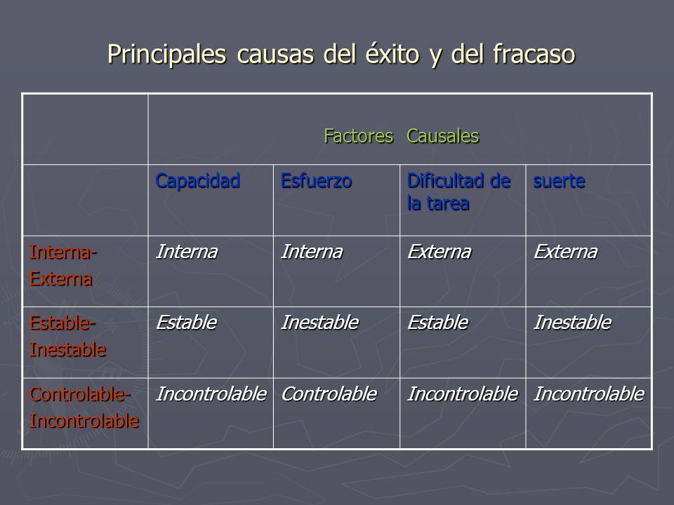 Principales causas del éxito y del fracaso Principales causas del éxito y del fracaso FactoresCausales CapacidadEsfuerzo Dificultad de la tarea suerte