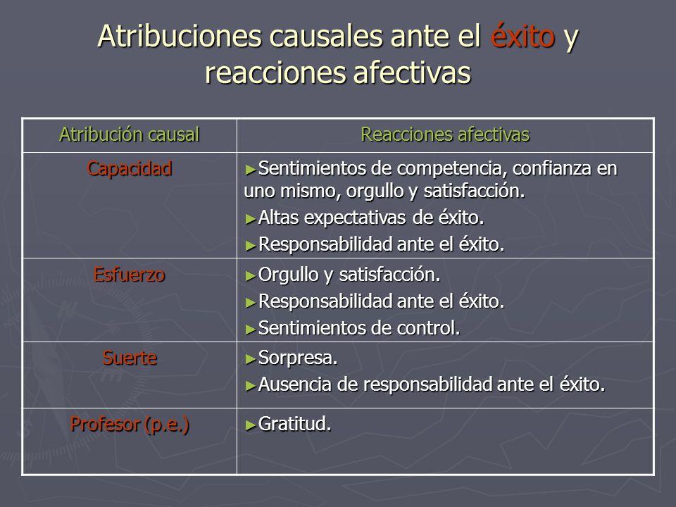Atribuciones causales ante el éxito y reacciones afectivas Atribución causal Reacciones afectivas Capacidad Sentimientos de competencia, confianza en