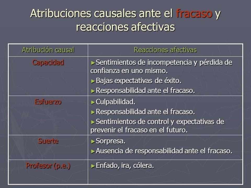 Atribuciones causales ante el fracaso y reacciones afectivas Atribución causal Reacciones afectivas Capacidad Sentimientos de incompetencia y pérdida
