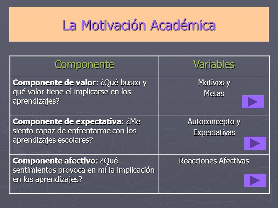 La Motivación Académica ComponenteVariables Componente de valor: ¿Qué busco y qué valor tiene el implicarse en los aprendizajes? Motivos y Metas Compo