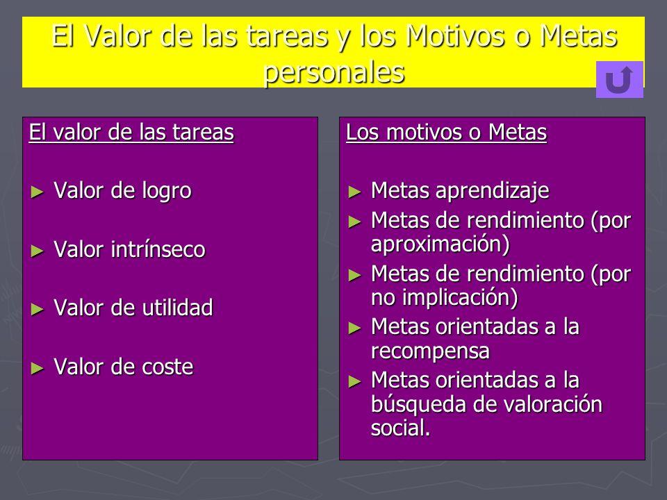 El Valor de las tareas y los Motivos o Metas personales El valor de las tareas Valor de logro Valor de logro Valor intrínseco Valor intrínseco Valor d