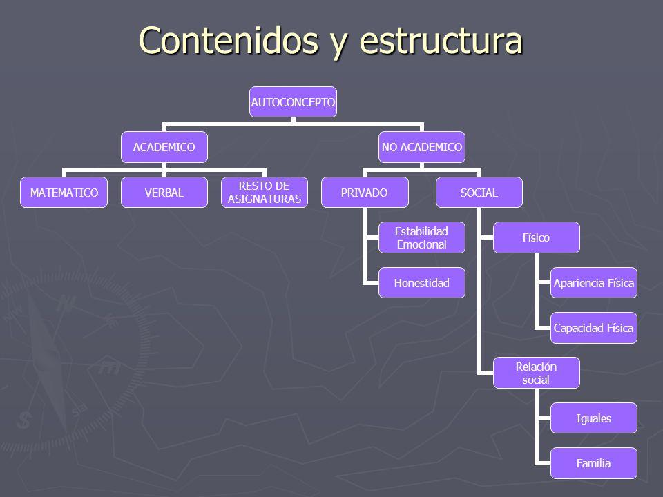Contenidos y estructura AUTOCONCEPTO ACADEMICO MATEMATICOVERBAL RESTO DE ASIGNATURAS NO ACADEMICO PRIVADO Estabilidad Emocional Honestidad SOCIAL Físi