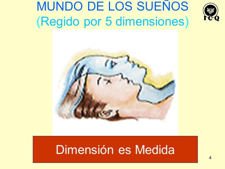 4 MUNDO DE LOS SUEÑOS (Regido por 5 dimensiones) Dimensión es Medida