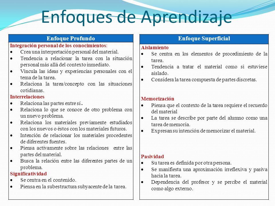 Enfoques de Aprendizaje Enfoque Profundo Integración personal de los conocimientos: Crea una interpretación personal del material. Tendencia a relacio