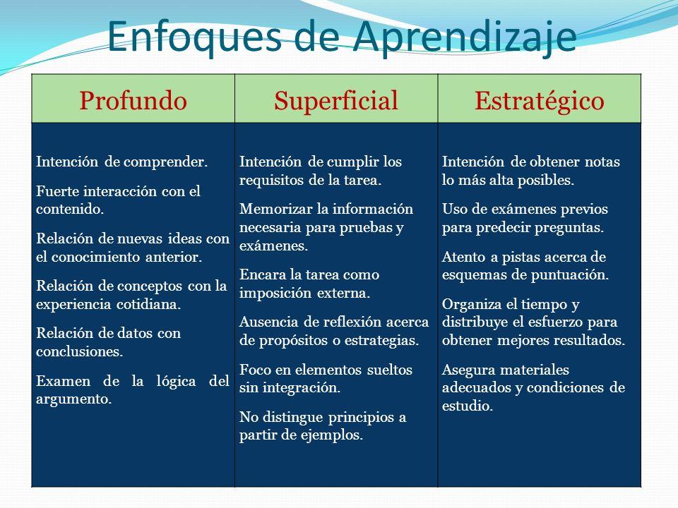 Enfoques de Aprendizaje ProfundoSuperficialEstratégico Intención de comprender. Fuerte interacción con el contenido. Relación de nuevas ideas con el c