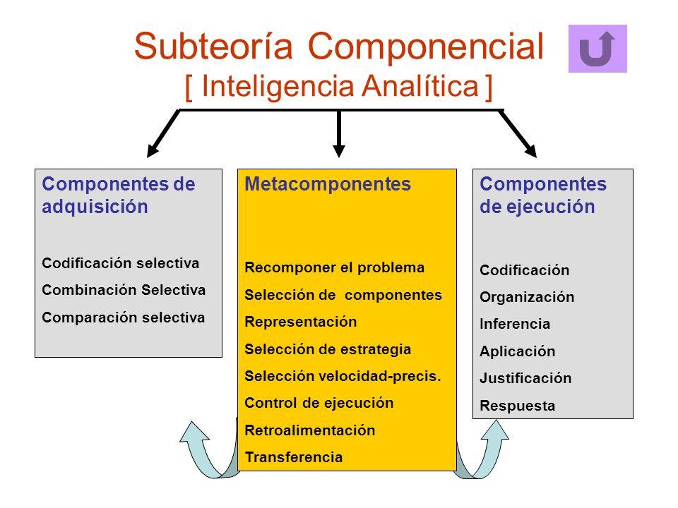 Subteoría Componencial [ Inteligencia Analítica ] Componentes de ejecución Codificación Organización Inferencia Aplicación Justificación Respuesta Met