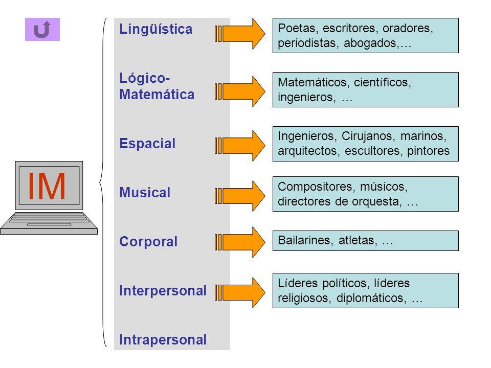 IM Lingüística Lógico- Matemática Espacial Musical Corporal Interpersonal Intrapersonal Poetas, escritores, oradores, periodistas, abogados,… Matemáti