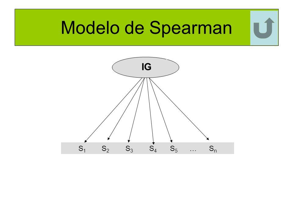 Modelo de Spearman IG S 1 S 2 S 3 S 4 S 5 … S n