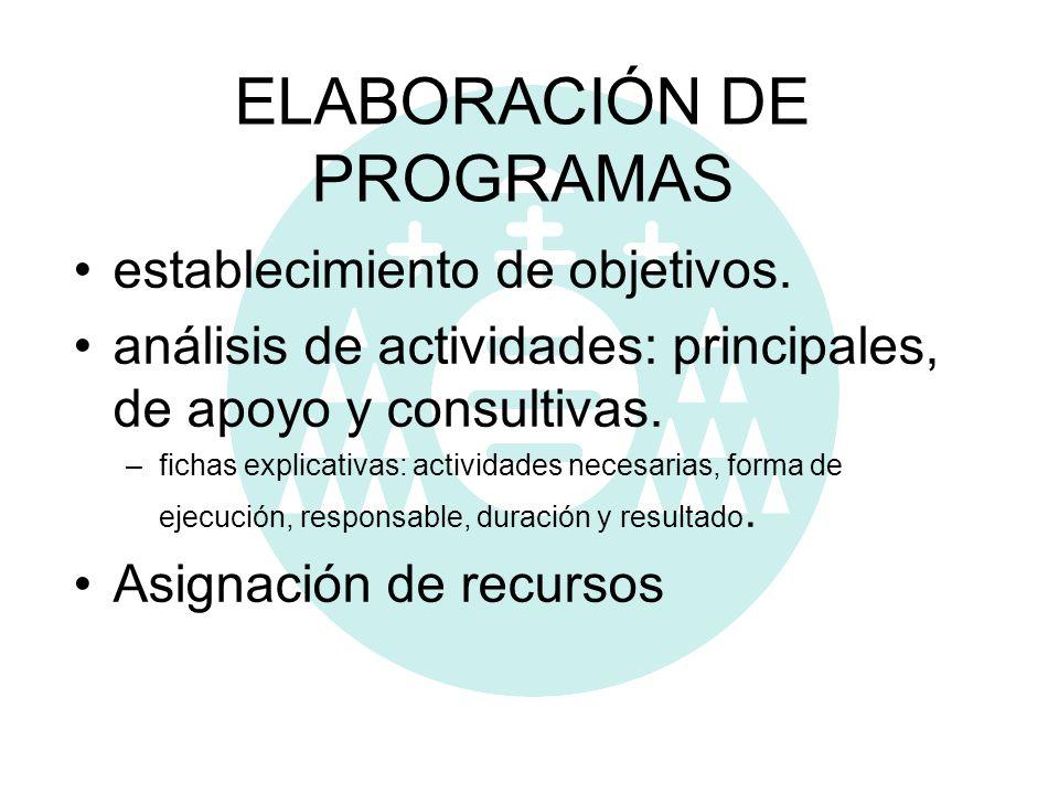 ELABORACIÓN DE PROGRAMAS establecimiento de objetivos. análisis de actividades: principales, de apoyo y consultivas. –fichas explicativas: actividades