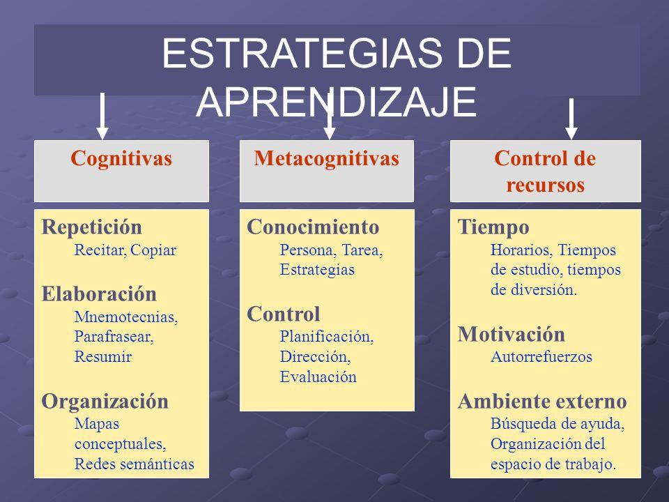 ESTRATEGIAS DE APRENDIZAJE CognitivasMetacognitivasControl de recursos Repetición Recitar, Copiar Elaboración Mnemotecnias, Parafrasear, Resumir Organ