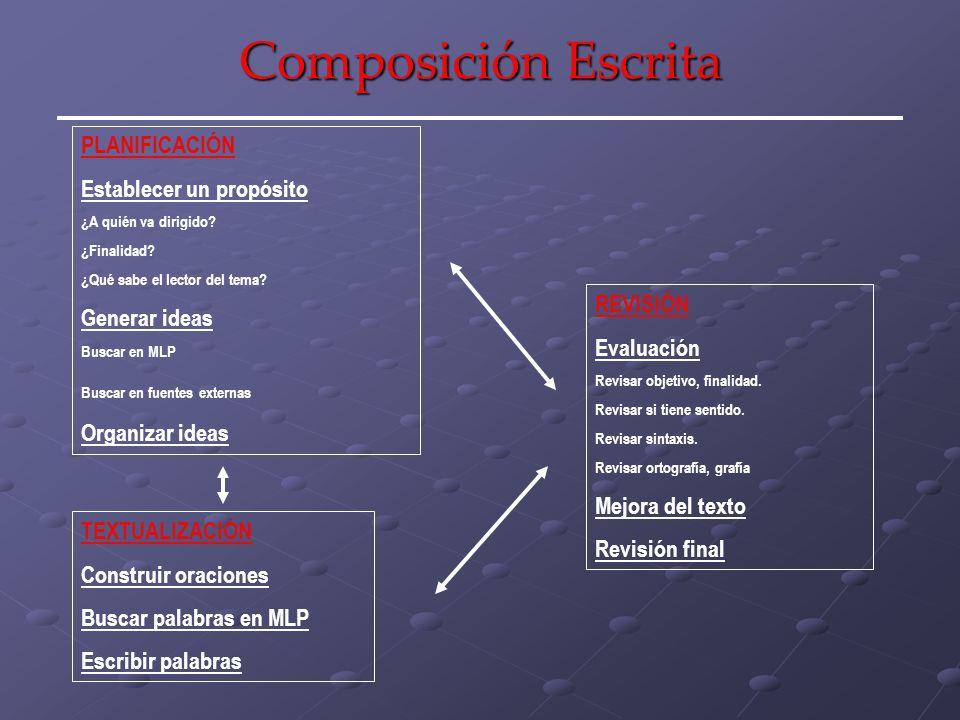 Composición Escrita: Estrategia DEFENDS Composición Escrita Preparar D ecidir sobre la audiencia, metas, tema,… E legir las ideas principales y detalles.