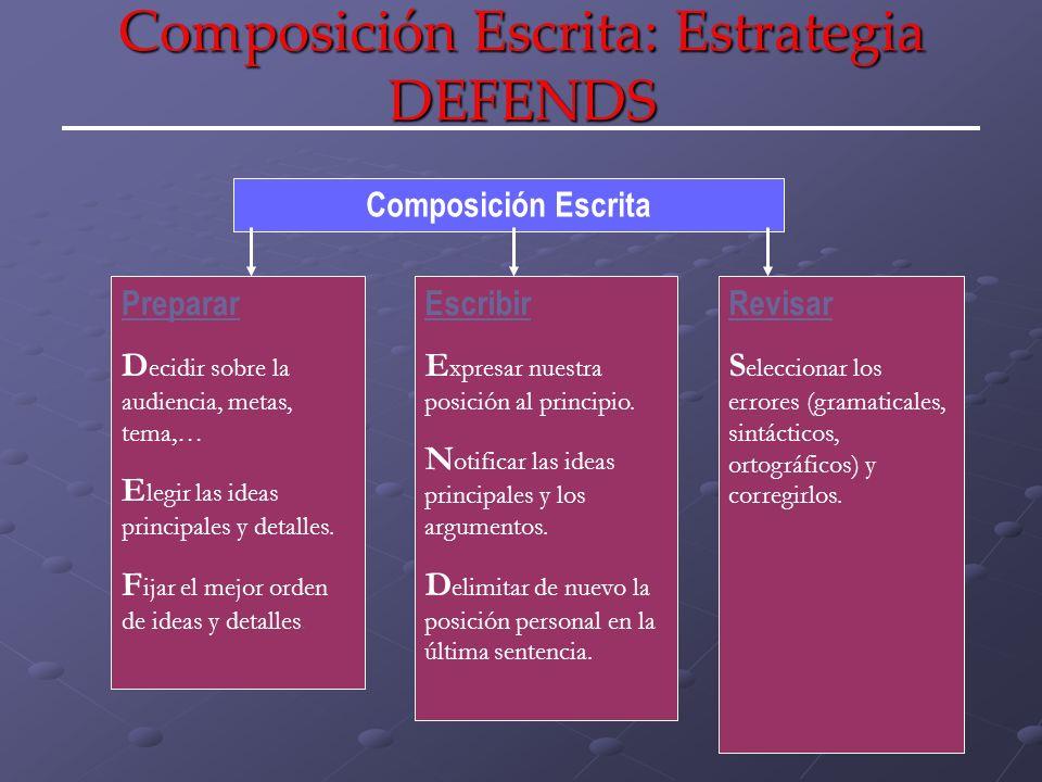 Composición Escrita: Estrategia DEFENDS Composición Escrita Preparar D ecidir sobre la audiencia, metas, tema,… E legir las ideas principales y detall