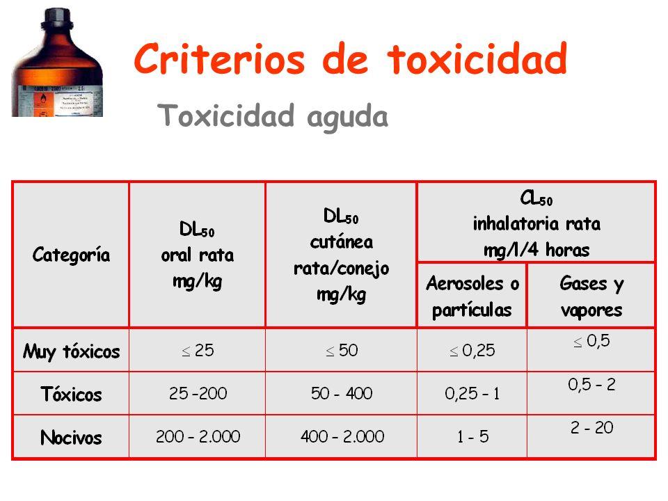 Criterios de toxicidad Toxicidad aguda