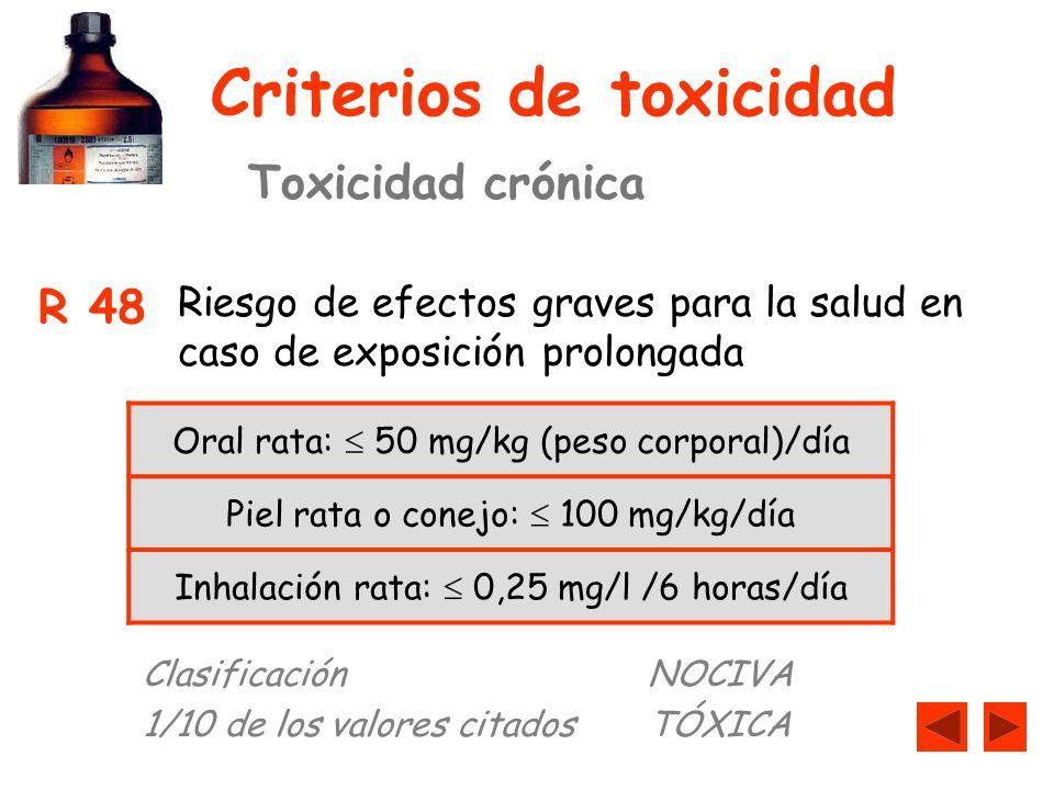 Criterios de toxicidad Toxicidad crónica R 48 Riesgo de efectos graves para la salud en caso de exposición prolongada Oral rata: 50 mg/kg (peso corporal)/día Piel rata o conejo: 100 mg/kg/día Inhalación rata: 0,25 mg/l /6 horas/día ClasificaciónNOCIVA 1/10 de los valores citadosTÓXICA