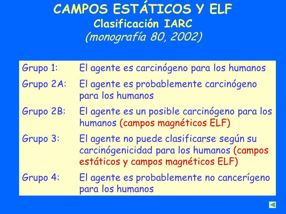 CAMPOS ESTÁTICOS Y ELF Clasificación IARC (monografía 80, 2002) Grupo 1:El agente es carcinógeno para los humanos Grupo 2A:El agente es probablemente