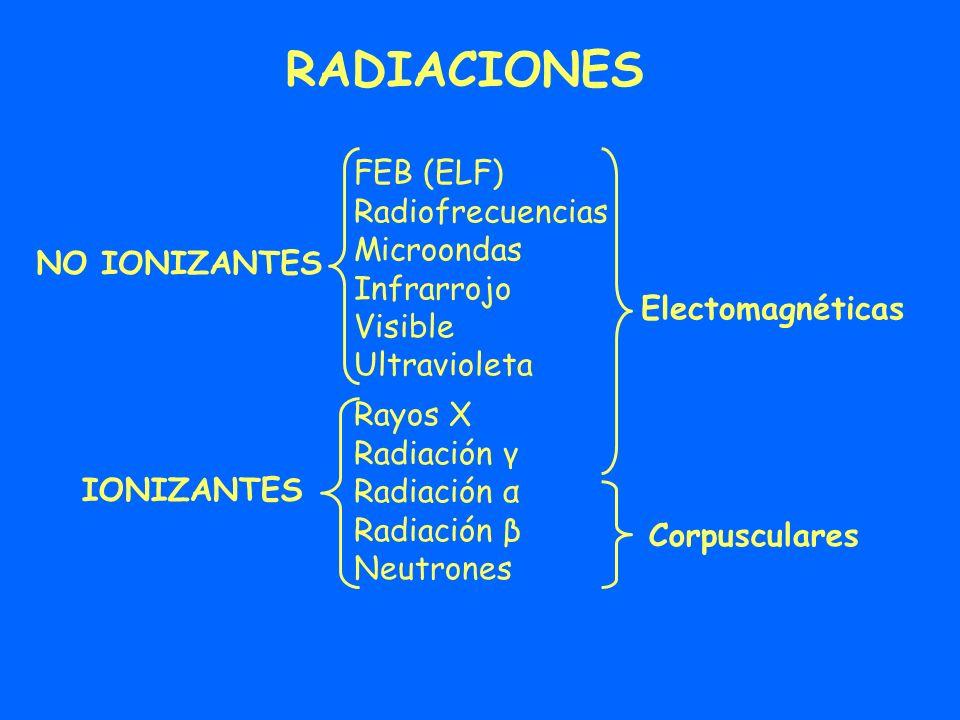 RADIACIONES NO IONIZANTES IONIZANTES FEB (ELF) Radiofrecuencias Microondas Infrarrojo Visible Ultravioleta Electomagnéticas Corpusculares Rayos X Radi