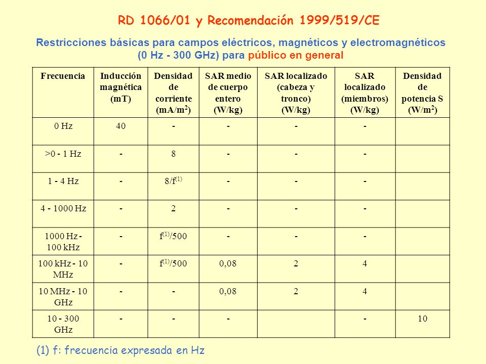 Restricciones básicas para campos eléctricos, magnéticos y electromagnéticos (0 Hz - 300 GHz) para público en general FrecuenciaInducción magnética (m