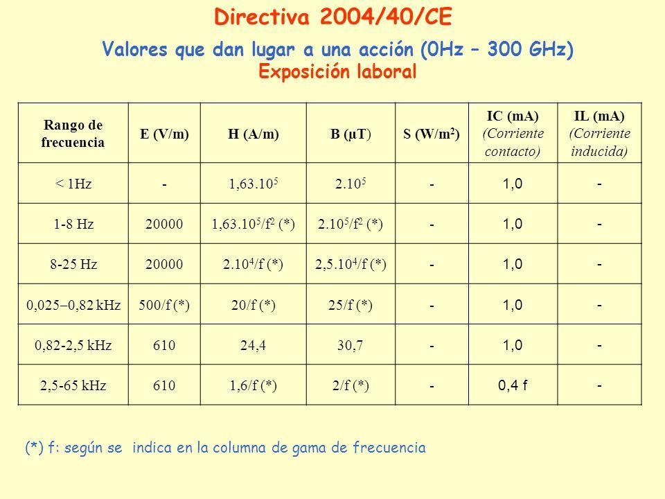 Rango de frecuencia E (V/m)H (A/m)B (µT)S (W/m 2 ) IC (mA) (Corriente contacto) IL (mA) (Corriente inducida) < 1Hz-1,63.10 5 2.10 5 - 1,0- 1-8 Hz20000