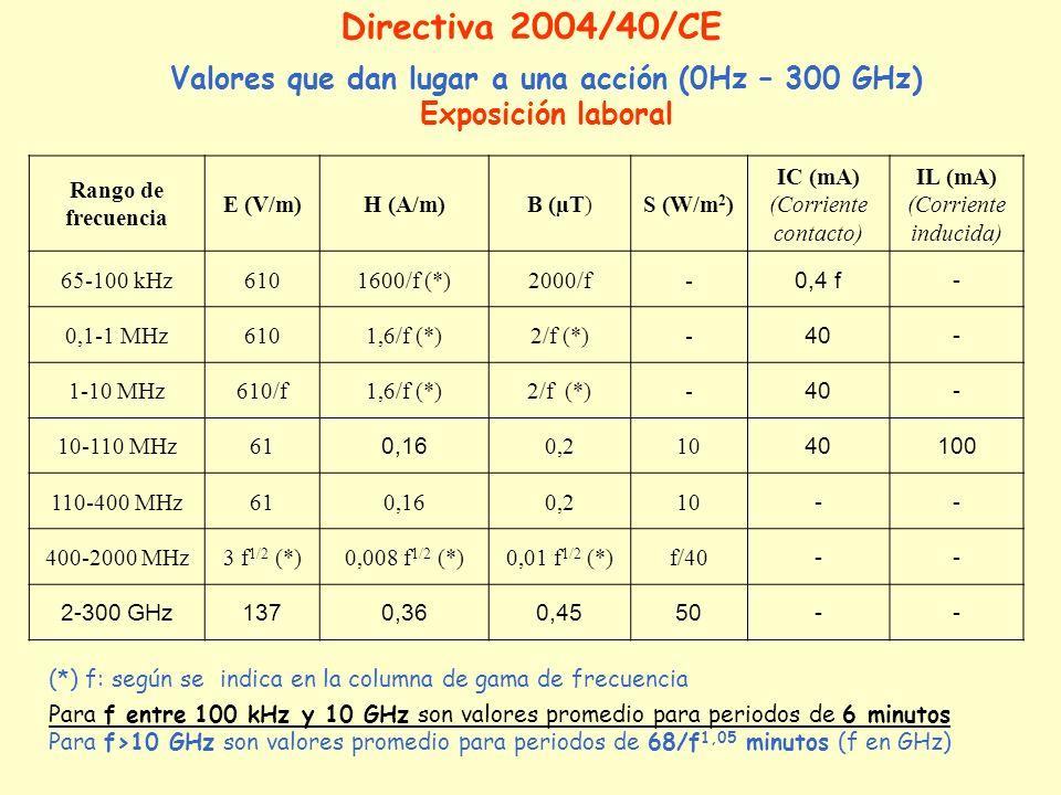 Rango de frecuencia E (V/m)H (A/m)B (µT)S (W/m 2 ) IC (mA) (Corriente contacto) IL (mA) (Corriente inducida) 65-100 kHz6101600/f (*)2000/f- 0,4 f- 0,1