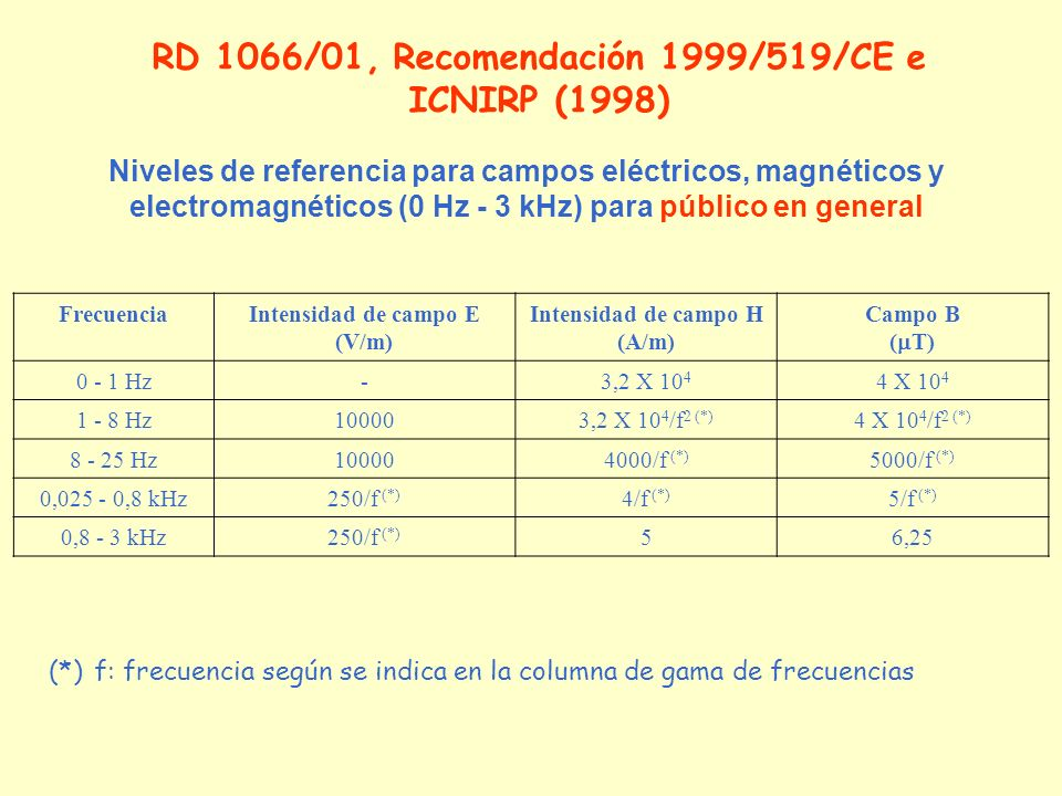 Niveles de referencia para campos eléctricos, magnéticos y electromagnéticos (0 Hz - 3 kHz) para público en general FrecuenciaIntensidad de campo E (V