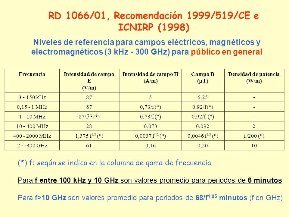 Niveles de referencia para campos eléctricos, magnéticos y electromagnéticos (3 kHz - 300 GHz) para público en general FrecuenciaIntensidad de campo E