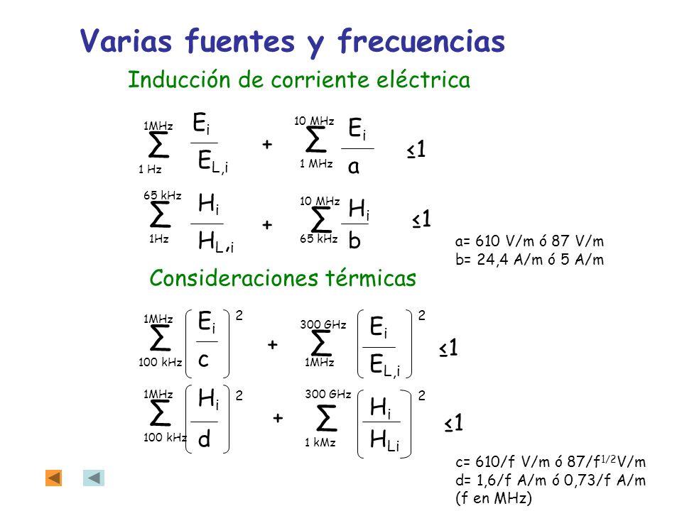 EiEi EiEi EiEi EiEi E L,i HiHi HiHi HL,iHL,i HiHi HiHi H Li a b c d 22 22 + + 1MHz + + 1Hz 100 kHz 1 kMz 10 MHz 65 kHz 300 GHz 100 kHz 1 1 1 1 Inducci