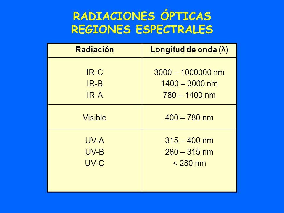 RADIACIONES ÓPTICAS REGIONES ESPECTRALES Radiación IR-C IR-B IR-A Visible UV-A UV-B UV-C Longitud de onda (λ) 3000 – 1000000 nm 1400 – 3000 nm 780 – 1