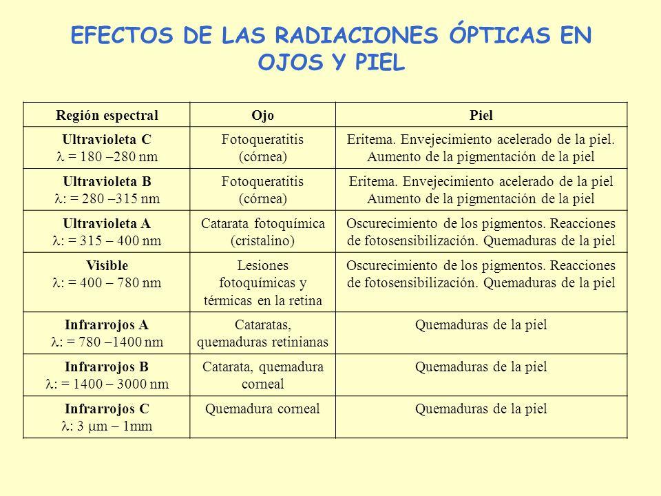 Región espectralOjoPiel Ultravioleta C = 180 –280 nm Fotoqueratitis (córnea) Eritema. Envejecimiento acelerado de la piel. Aumento de la pigmentación