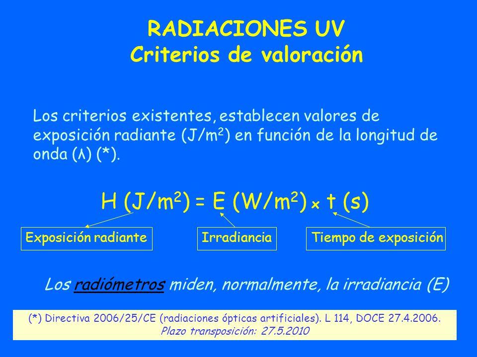 RADIACIONES UV Criterios de valoración Los criterios existentes, establecen valores de exposición radiante (J/m 2 ) en función de la longitud de onda