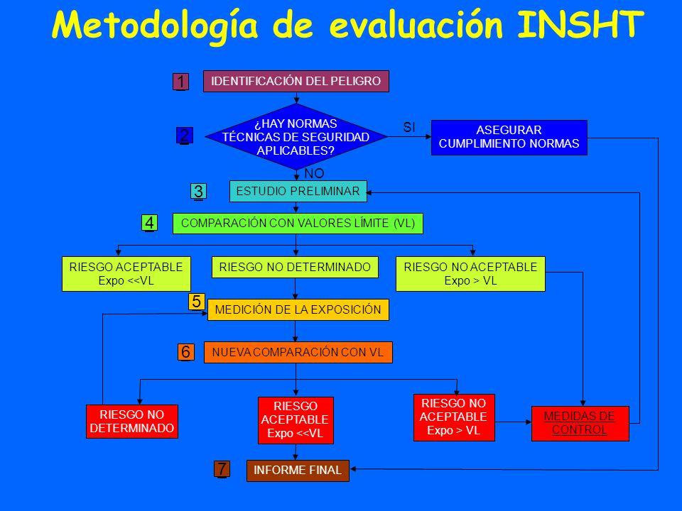 Metodología de evaluación INSHT IDENTIFICACIÓN DEL PELIGRO ASEGURAR CUMPLIMIENTO NORMAS ¿HAY NORMAS TÉCNICAS DE SEGURIDAD APLICABLES? ESTUDIO PRELIMIN