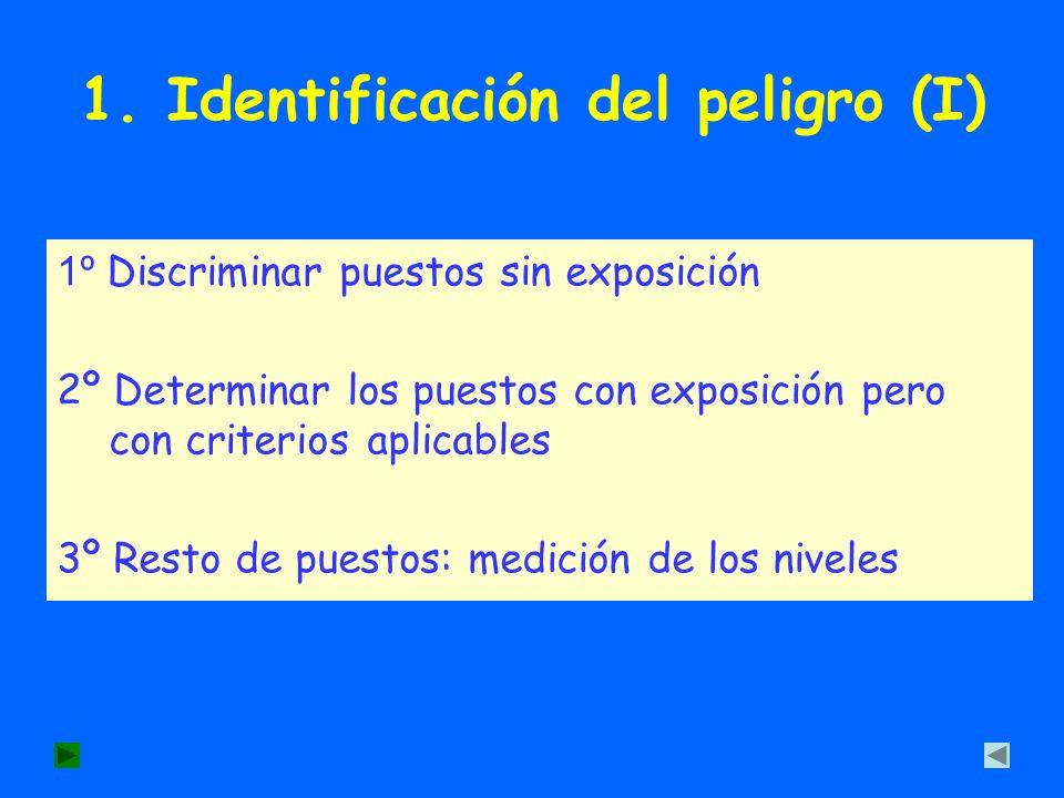 1. Identificación del peligro (I) 1º Discriminar puestos sin exposición 2º Determinar los puestos con exposición pero con criterios aplicables 3º Rest