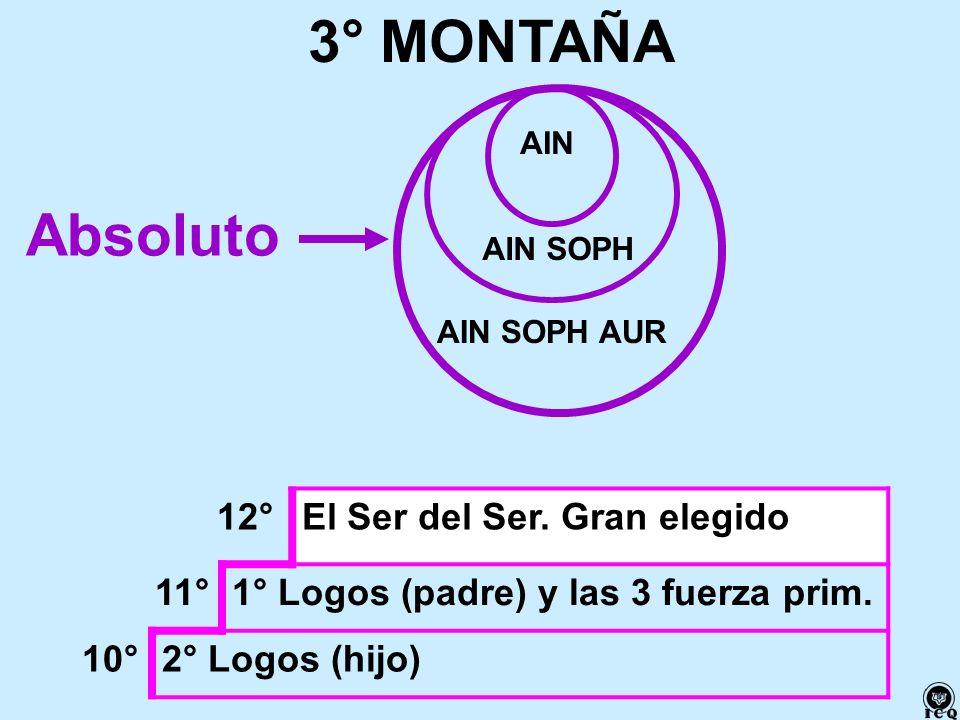 12°El Ser del Ser. Gran elegido 11°1° Logos (padre) y las 3 fuerza prim. 10°2° Logos (hijo) 3° MONTAÑA Absoluto AIN AIN SOPH AIN SOPH AUR