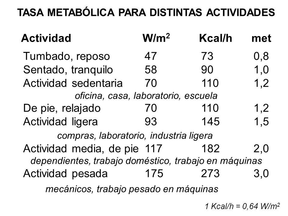 1 Kcal/h = 0,64 W/m 2 TASA METABÓLICA PARA DISTINTAS ACTIVIDADES ActividadW/m 2 Kcal/hmet Tumbado, reposo47730,8 Sentado, tranquilo58901,0 Actividad sedentaria701101,2 oficina, casa, laboratorio, escuela De pie, relajado701101,2 Actividad ligera931451,5 compras, laboratorio, industria ligera Actividad media, de pie 1171822,0 dependientes, trabajo doméstico, trabajo en máquinas Actividad pesada1752733,0 mecánicos, trabajo pesado en máquinas