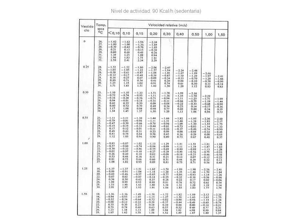 Nivel de actividad: 90 Kcal/h (sedentaria)