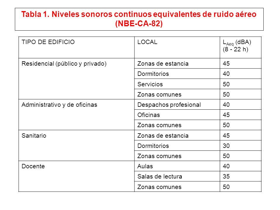 TIPO DE EDIFICIOLOCALL Aeq (dBA) (8 - 22 h) Residencial (público y privado)Zonas de estancia45 Dormitorios40 Servicios50 Zonas comunes50 Administrativ