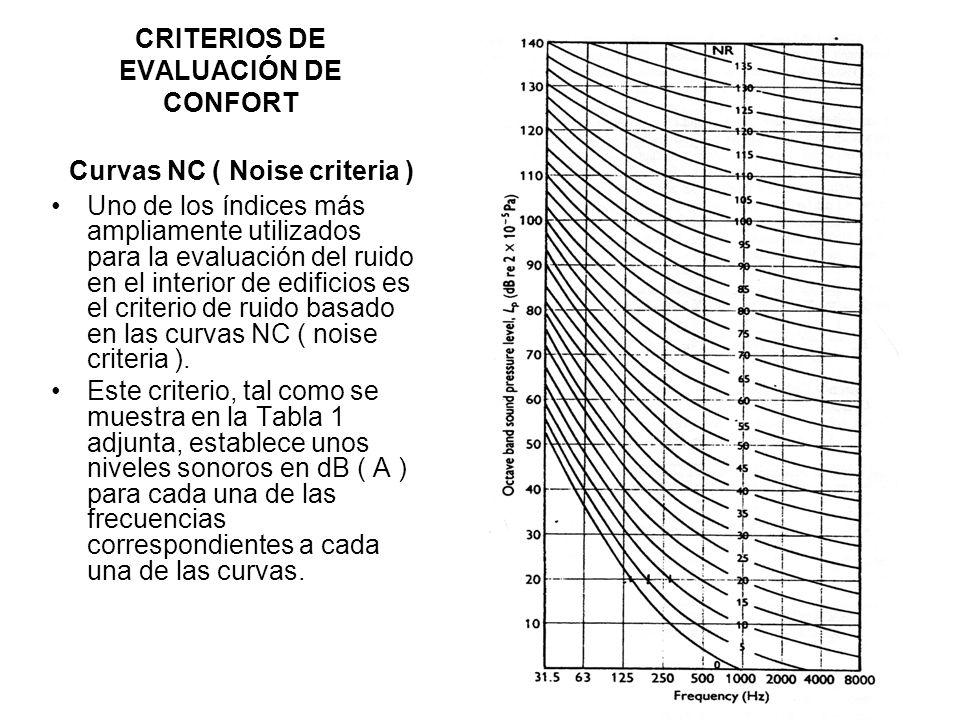 CRITERIOS DE EVALUACIÓN DE CONFORT Curvas NC ( Noise criteria ) Uno de los índices más ampliamente utilizados para la evaluación del ruido en el inter