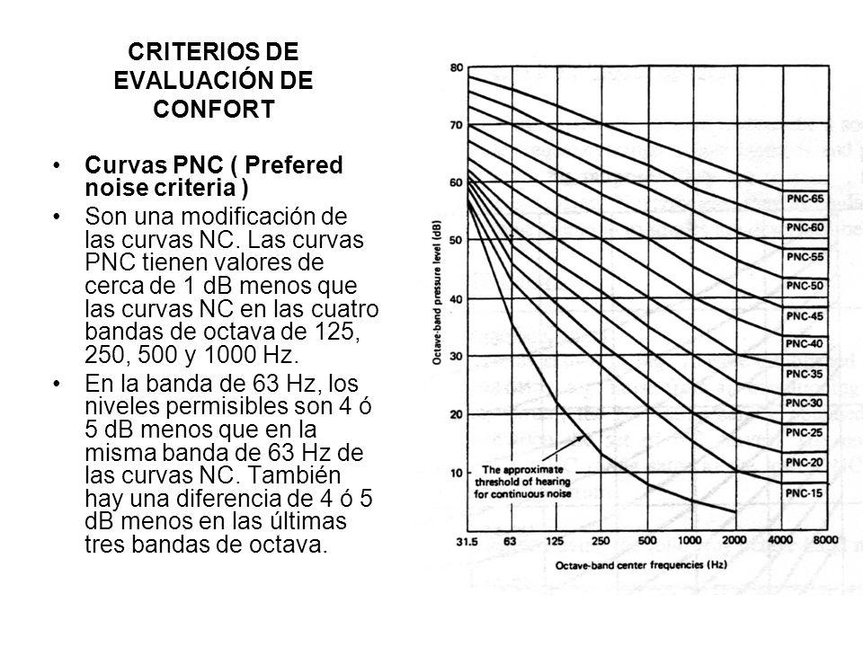 CRITERIOS DE EVALUACIÓN DE CONFORT Curvas PNC ( Prefered noise criteria ) Son una modificación de las curvas NC. Las curvas PNC tienen valores de cerc