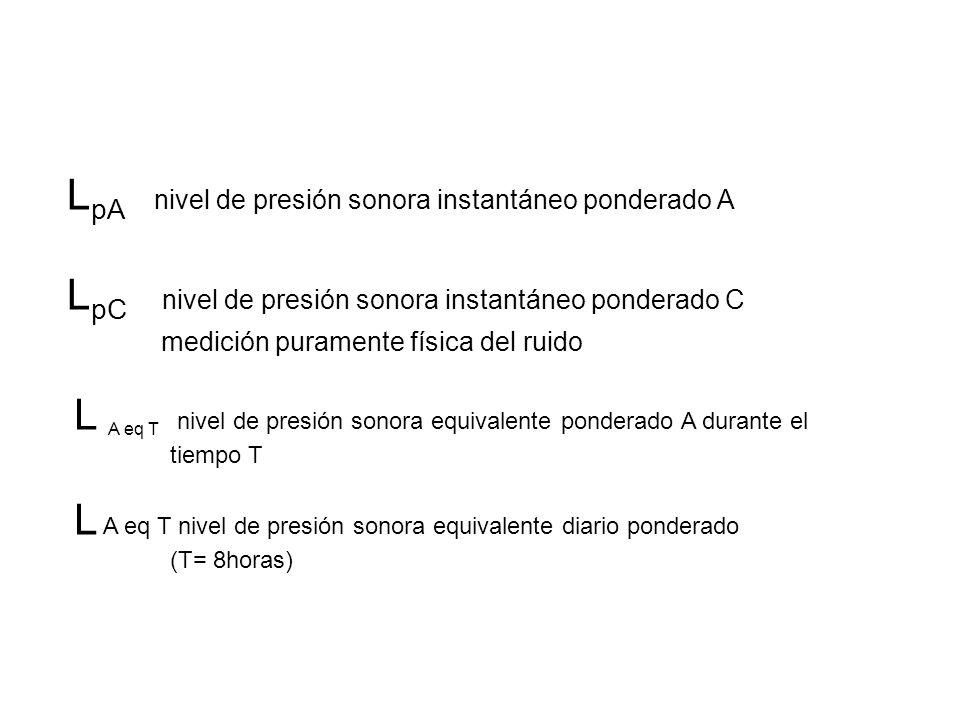L pA nivel de presión sonora instantáneo ponderado A L pC nivel de presión sonora instantáneo ponderado C medición puramente física del ruido L A eq T