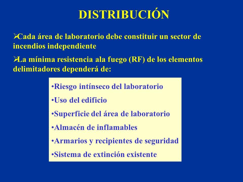 RIESGO INTRÍNSECO Y RF E. Gadea, X. Guardino, M.G. Rosell INSHT NTP 550.2000