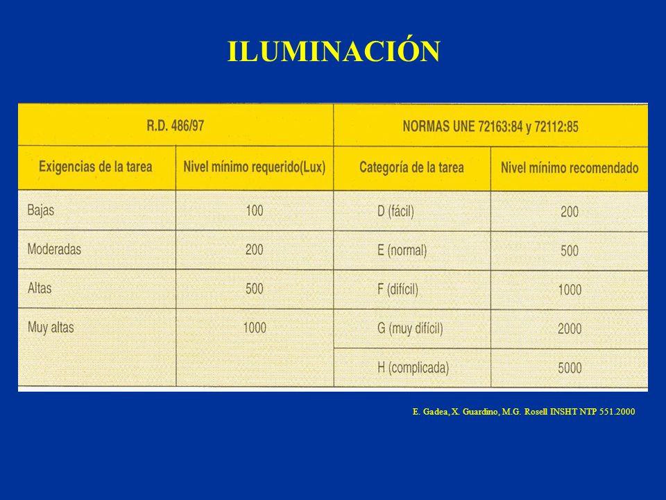 E. Gadea, X. Guardino, M.G. Rosell INSHT NTP 551.2000 ILUMINACIÓN