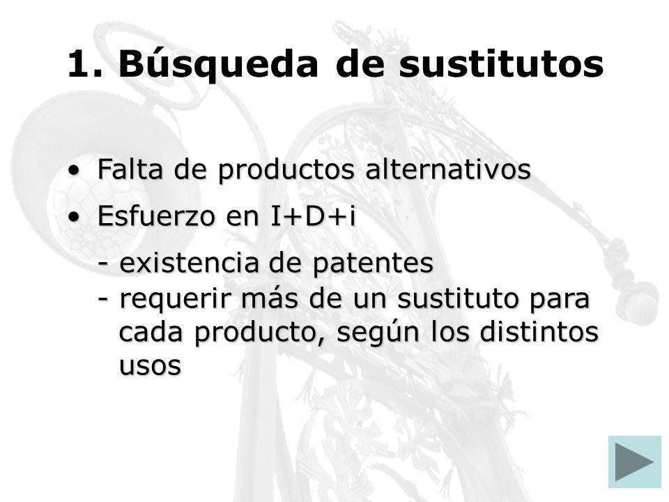 1. Búsqueda de sustitutos Falta de productos alternativosFalta de productos alternativos Esfuerzo en I+D+iEsfuerzo en I+D+i - existencia de patentes -